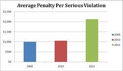 Average-Penalty-Per-Serioud-Violation